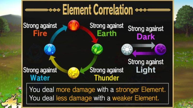 Brave Frontier - Element Correlation